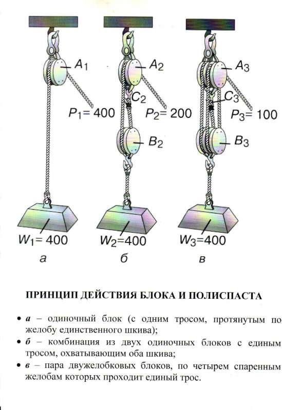 схема запасовки полиспаста
