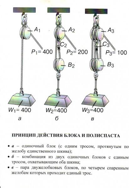 Запасовка полиспастов. КПД